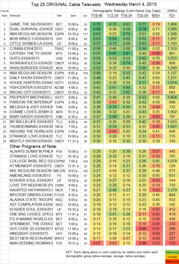 Top 25 Cable WED.4 Mar 2015