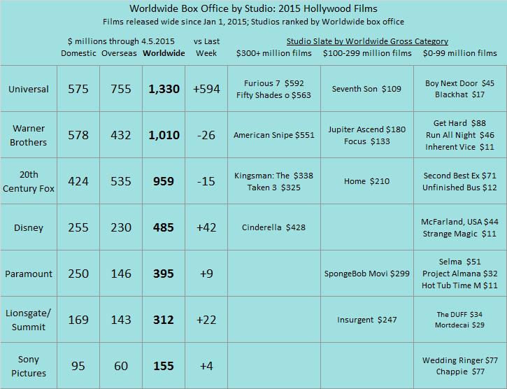 Studio YTD 2015 as of 2015 Apr 5