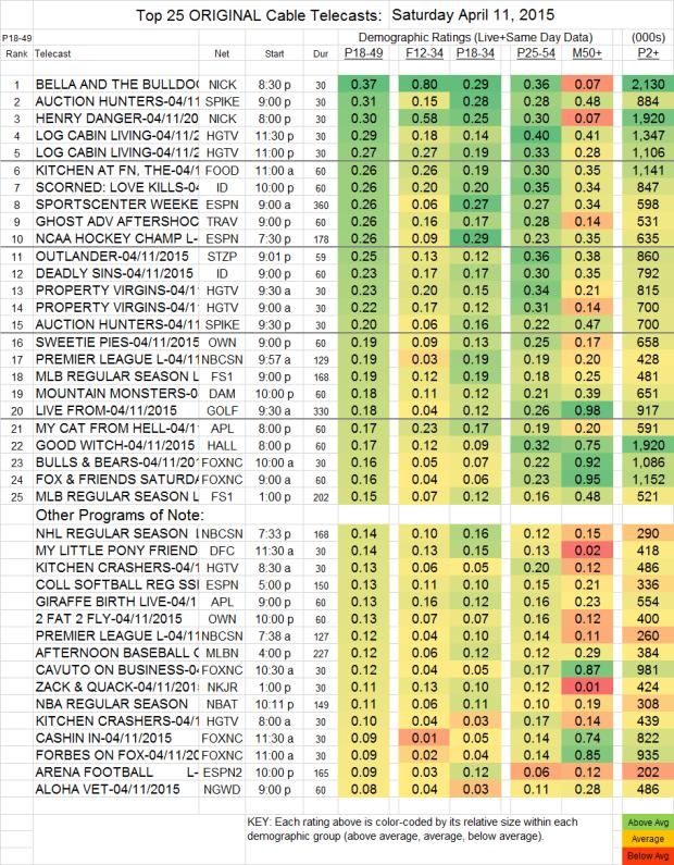 Top 25 Cable Plus SAT.11 Apr 2015