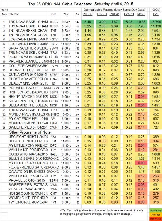 Top 25 Cable Plus SAT.4 Apr 2015