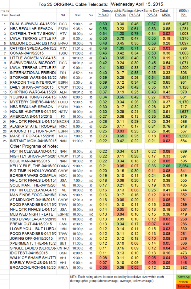 Top 25 Cable Plus WED.15 Apr 2015