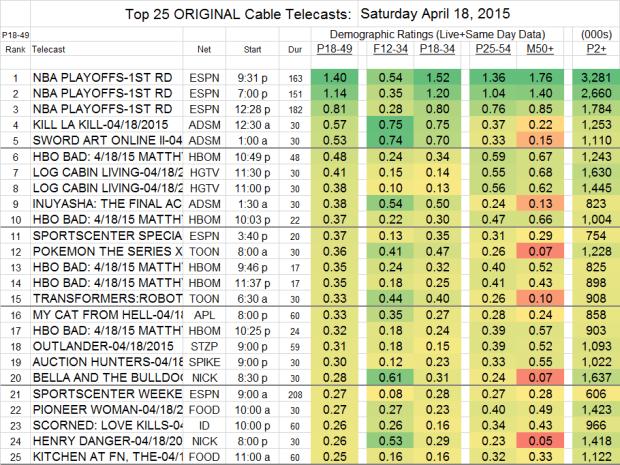 Top 25 Cable SAT.18 Apr 2015