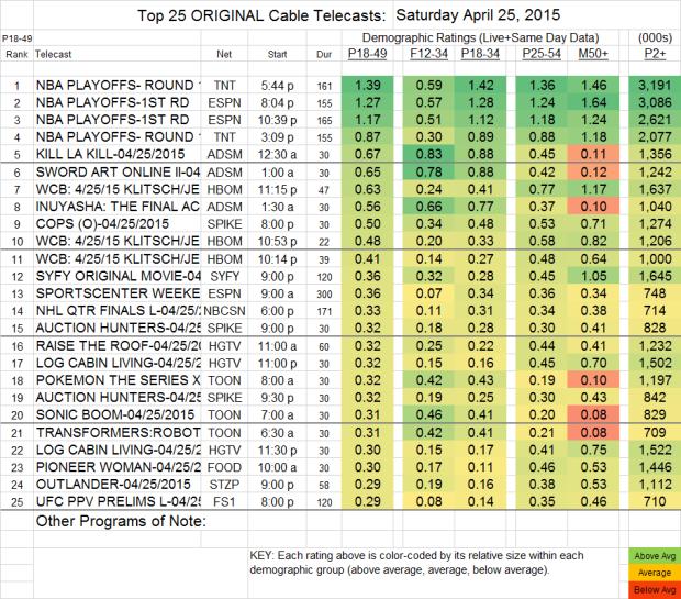 Top 25 Cable SAT.25 Apr 2015