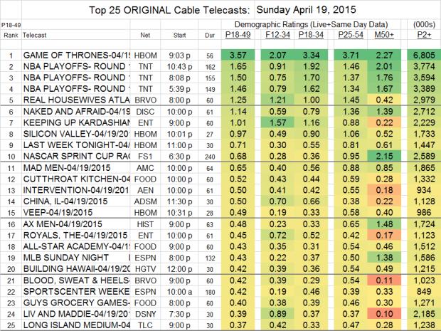 Top 25 Cable SUN.19 Apr 2015