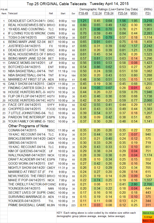 Top 25+ Cable TUE.14 Apr 2015