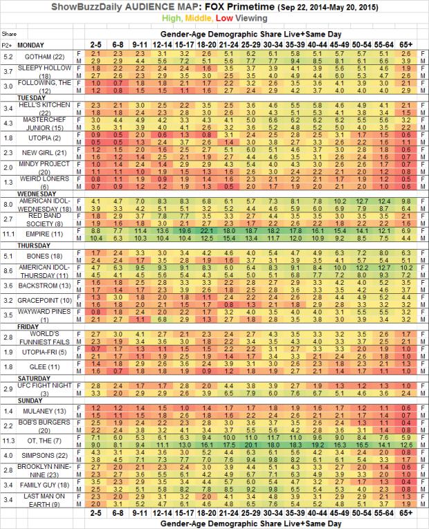 Audience Map FOX Prime 2014-15 Season
