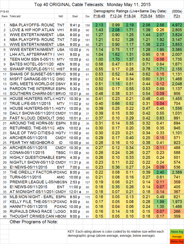 Top 40 Cable MON.11 May 2015