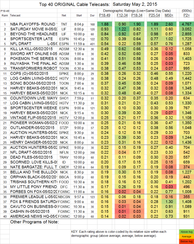 Top 40 Cable SAT.2 May 2015
