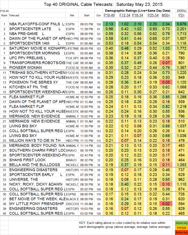 Top 40 Cable SAT.23 May 2015