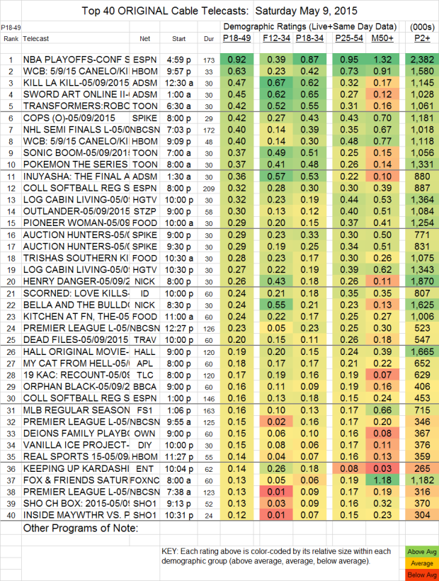 Top 40 Cable SAT.9 May 2015