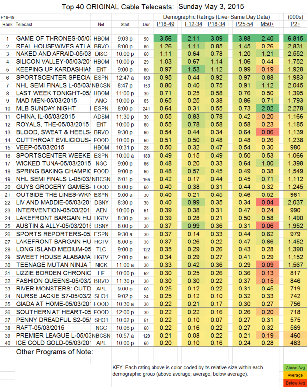Top 40 Cable SUN.3 May 2015