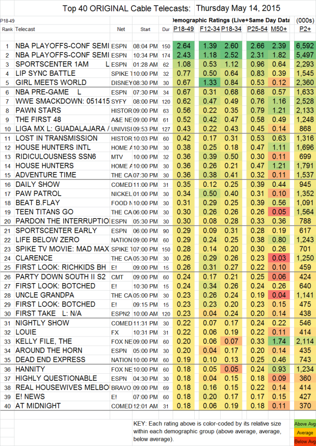 Top 40 Cable THU.14 May 2015
