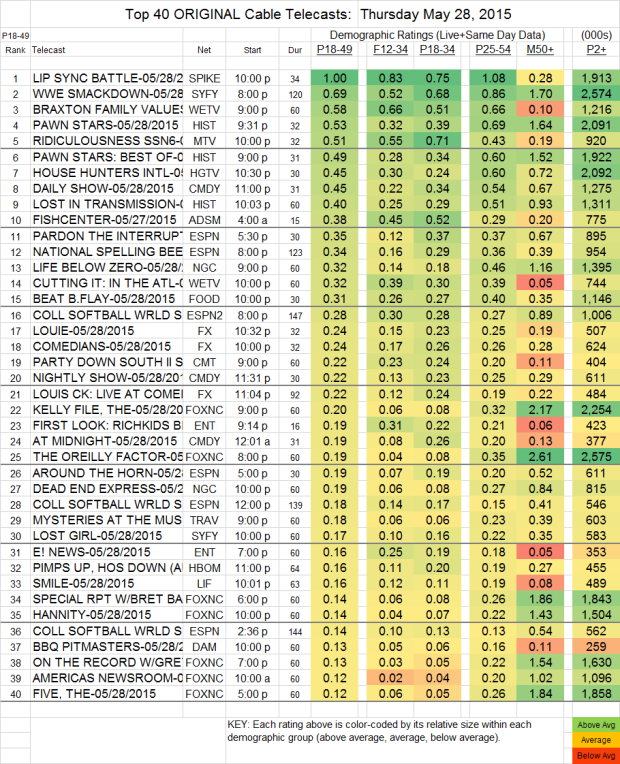 Top 40 Cable THU.28 May 2015