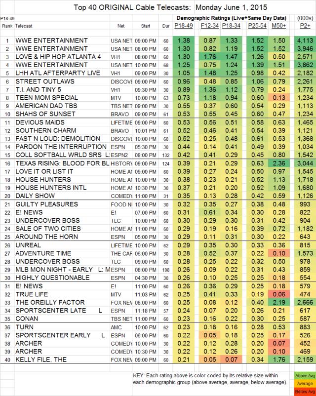 Top 40 Cable MON.1. Jun 2015