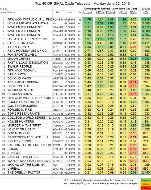 Top 40 Cable MON.22 Jun 2015