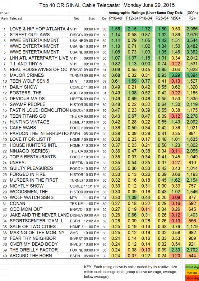 Top 40 Cable MON.29 Jun 2015