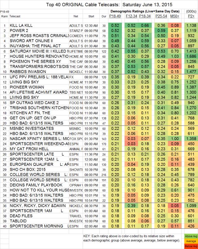 Top 40 Cable SAT.13 Jun 2015