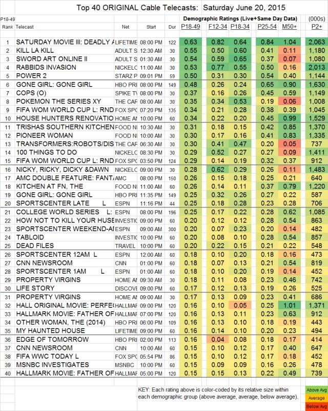 Top 40 Cable SAT.20 Jun 2015
