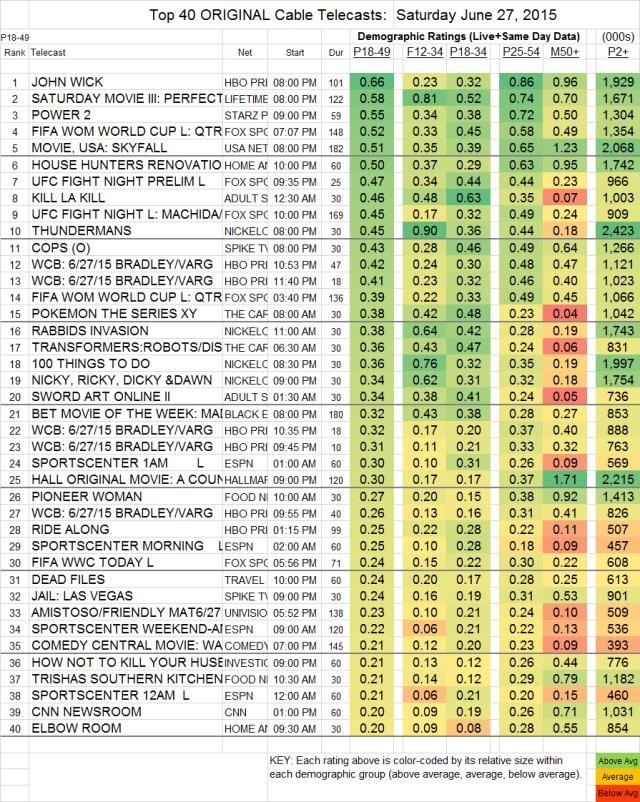 Top 40 Cable SAT.27 Jun 2015