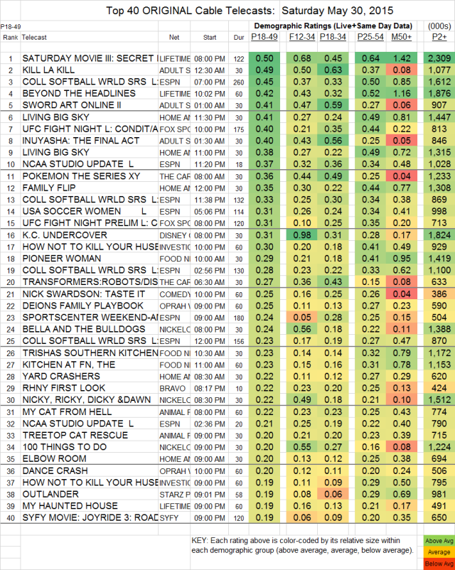 Top 40 Cable SAT.30 May 2015