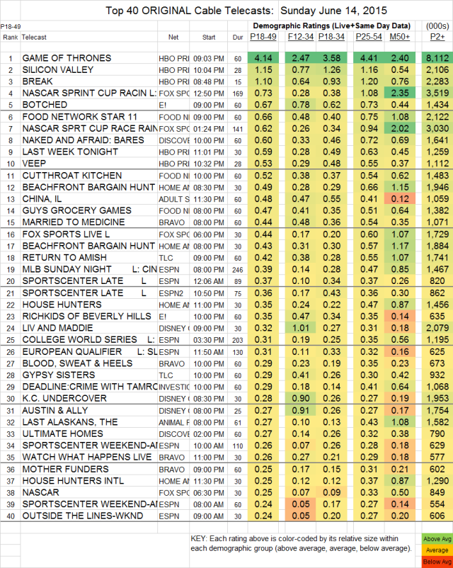 Top 40 Cable SUN.14 Jun 2015