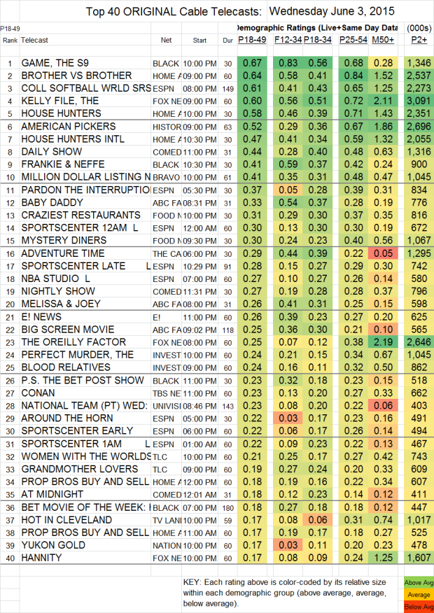Top 40 Cable WED.3 Jun 2015