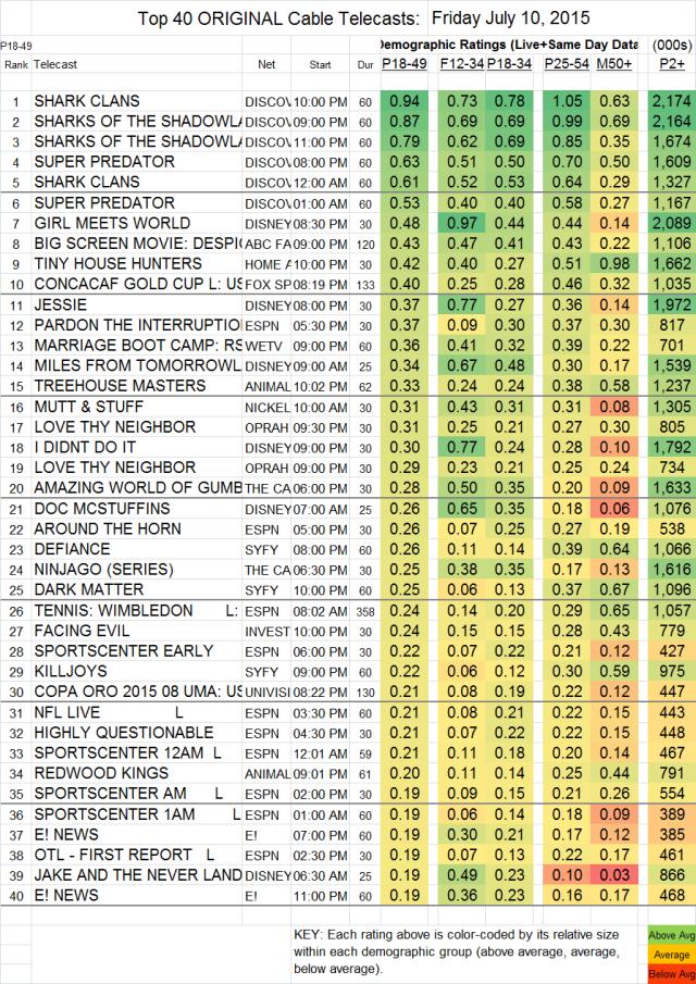 Top 40 Cable FRI.10 Jul 2015