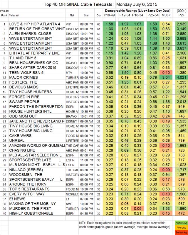 Top 40 Cable MON.06 Jul 2015