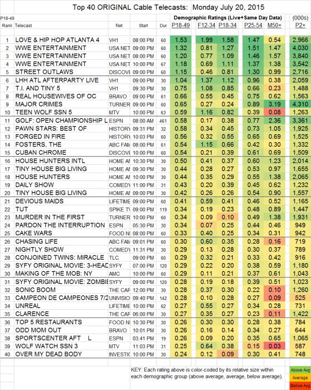 Top 40 Cable MON.20 Jul 2015