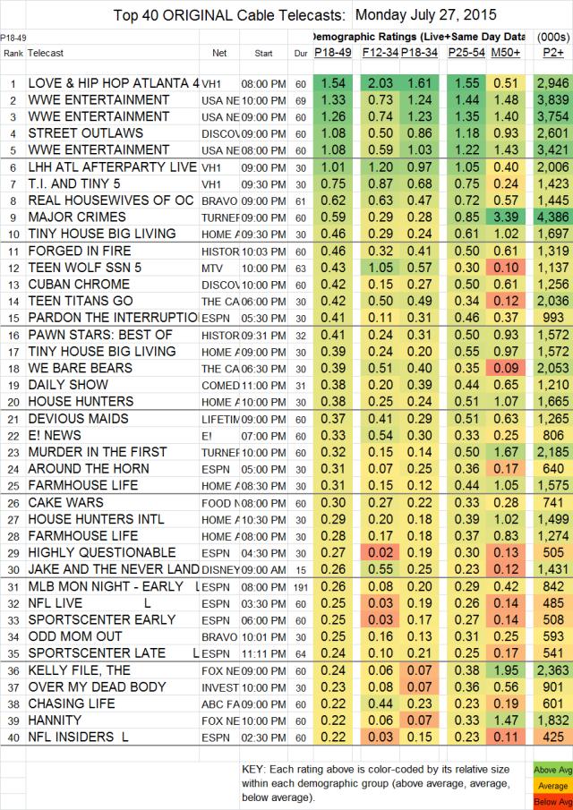 Top 40 Cable MON.27 Jul 2015