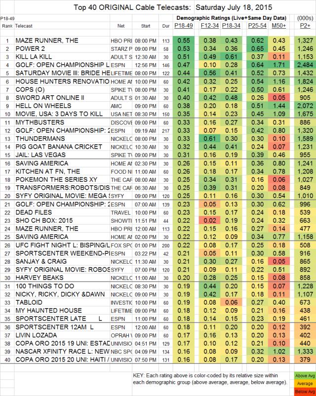 Top 40 Cable SAT.18 Jul 2015