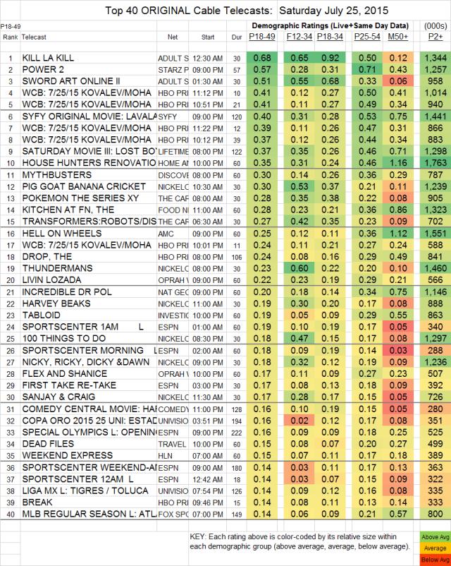 Top 40 Cable SAT.25 Jul 2015