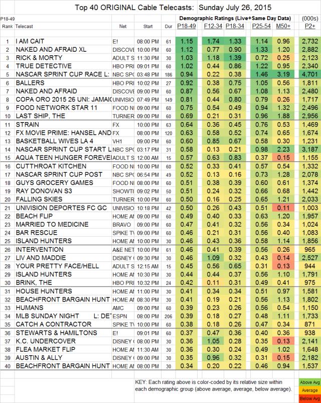 Top 40 Cable SUN.26 Jul 2015