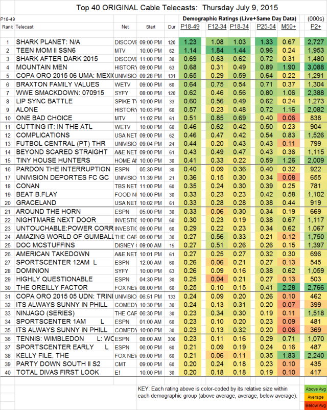 Top 40 Cable THU.09 Jul 2015