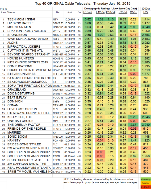 Top 40 Cable THU.16 Jul 2015