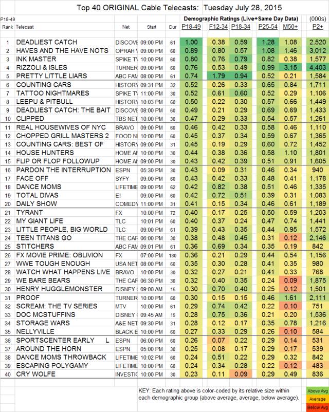 Top 40 Cable TUE.28 Jul 2015
