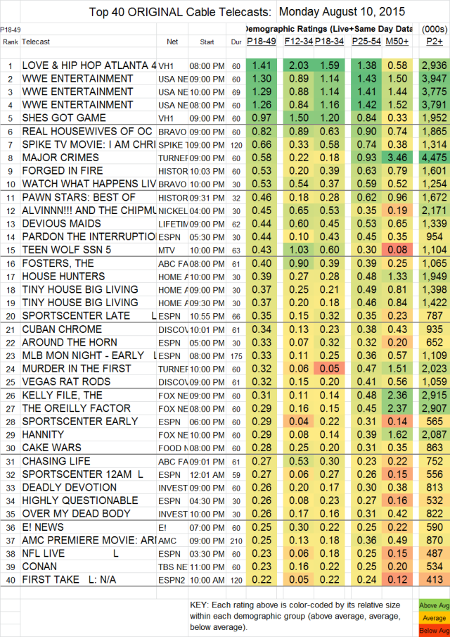 Top 40 Cable MON.10 Aug 2015