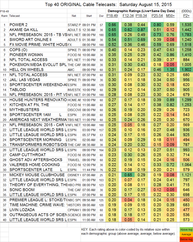 Top 40 Cable SAT.15 Aug 2015