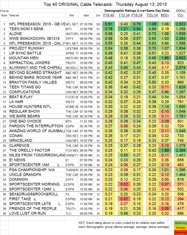 Top 40 Cable THU.13 Aug 2015