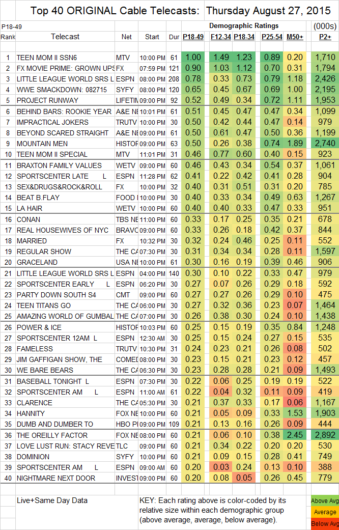 Top 40 Cable THU.27 Aug 2015
