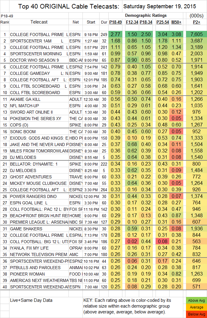 Top 40 Cable SAT.19 Sep 2015