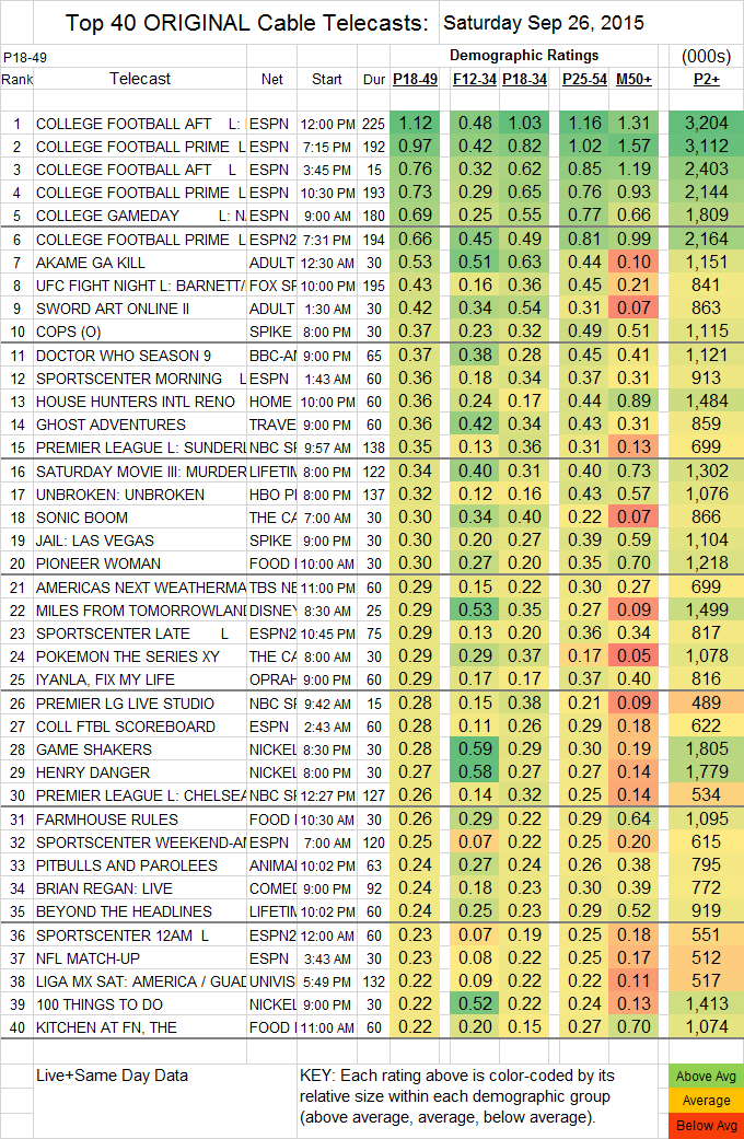 Top 40 Cable SAT.26 Sep 2015