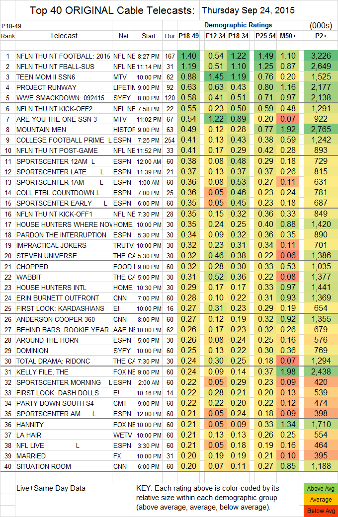 Top 40 Cable THU.24 Sep 2015