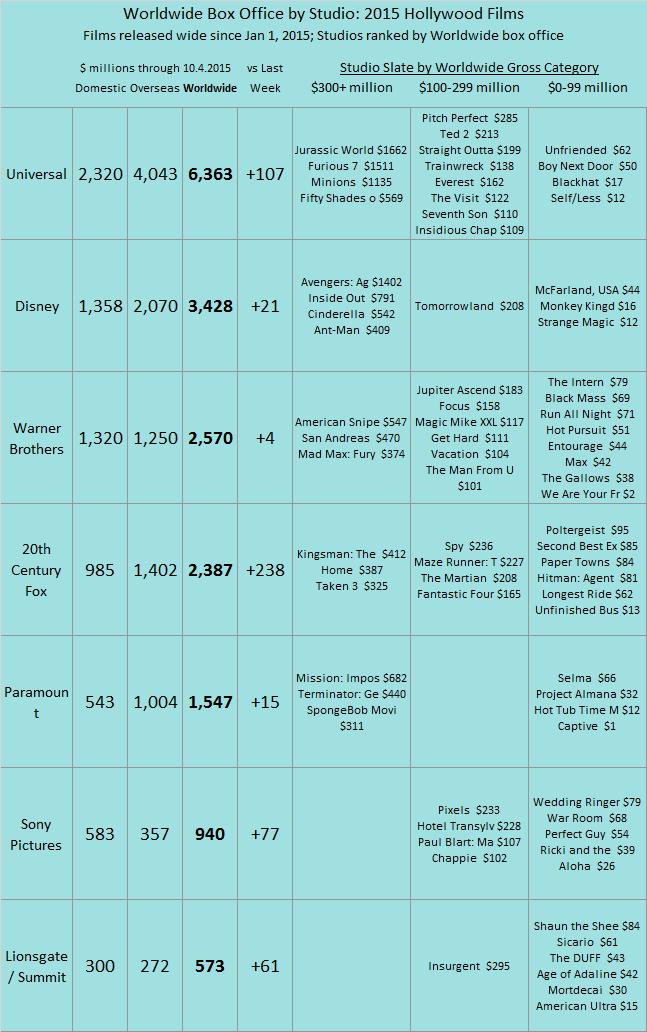 Studio YTD 2015 as of 2015 Oct 04 V2