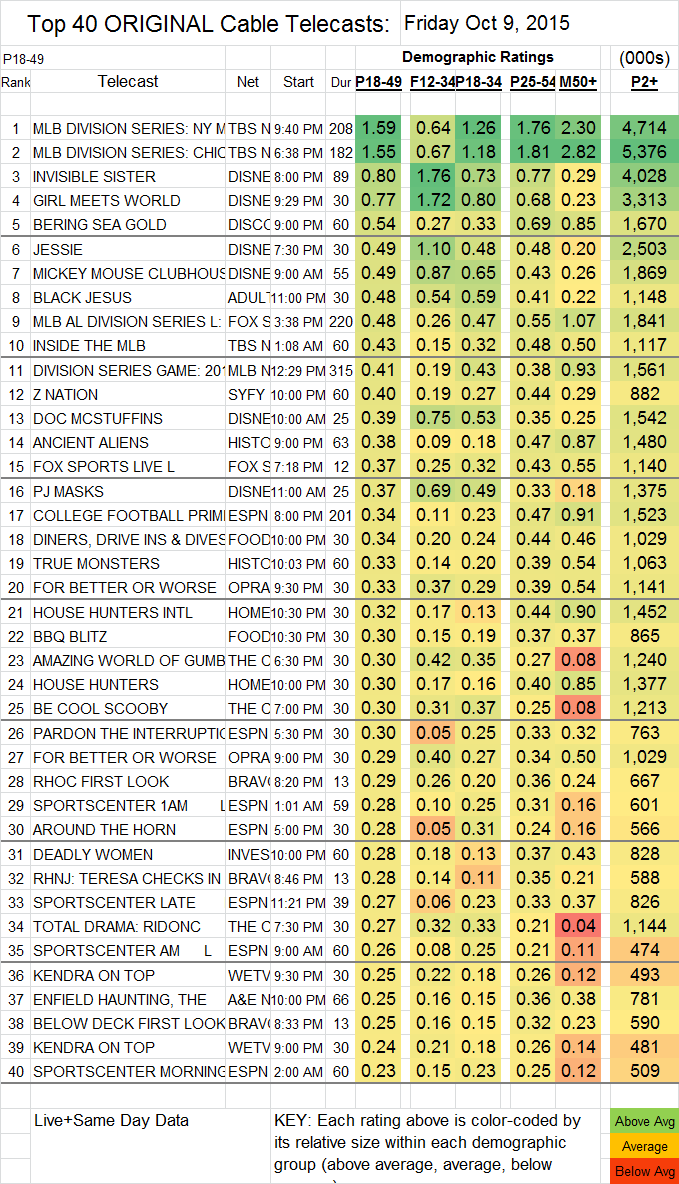 Top 40 Cable 2015 Oct FRI.09