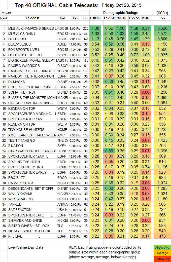Top 40 Cable 2015 Oct FRI.23