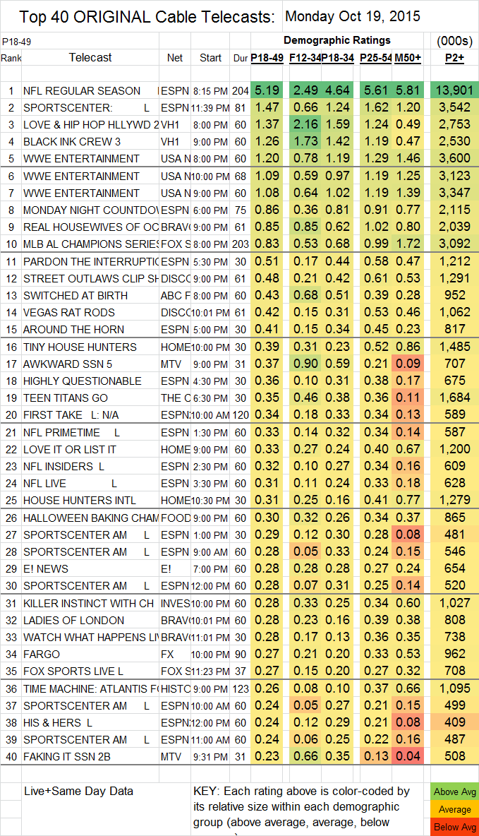 Top 40 Cable 2015 Oct MON.19