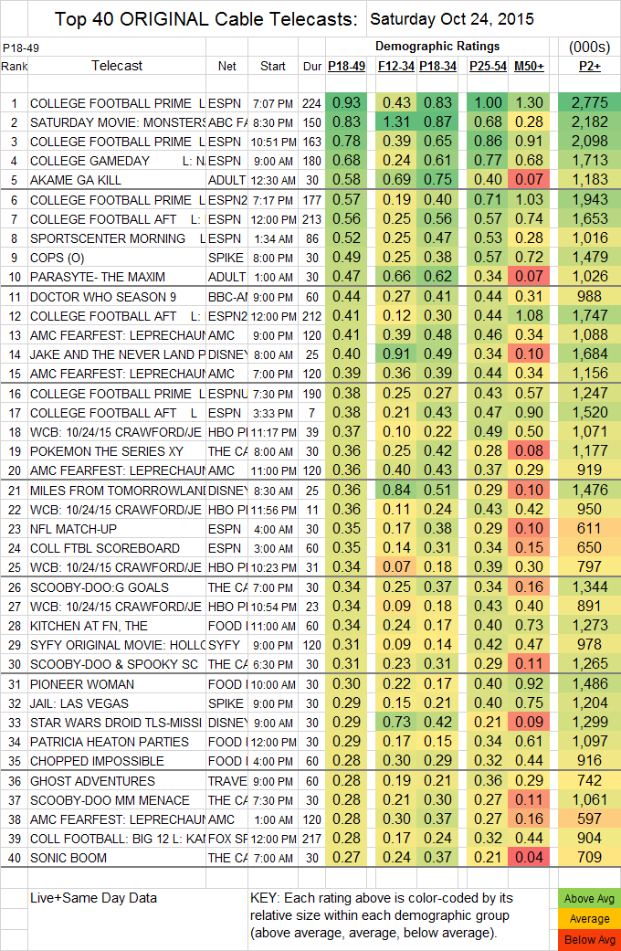 Top 40 Cable 2015 Oct SAT.24