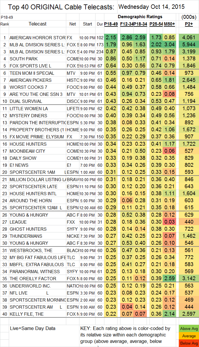 Top 40 Cable 2015 Oct WED.14