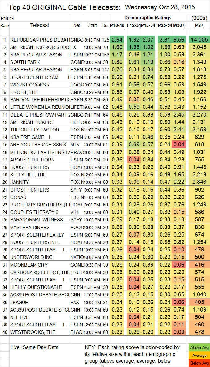 Top 40 Cable 2015 Oct WED.28